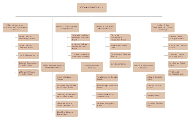 Organizational chart - National Center for Emerging and Zoonotic Infectious Diseases, stackable position,