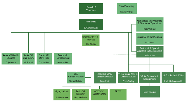 Organizational chart - University leadership, executive,