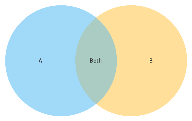 Venn diagram,