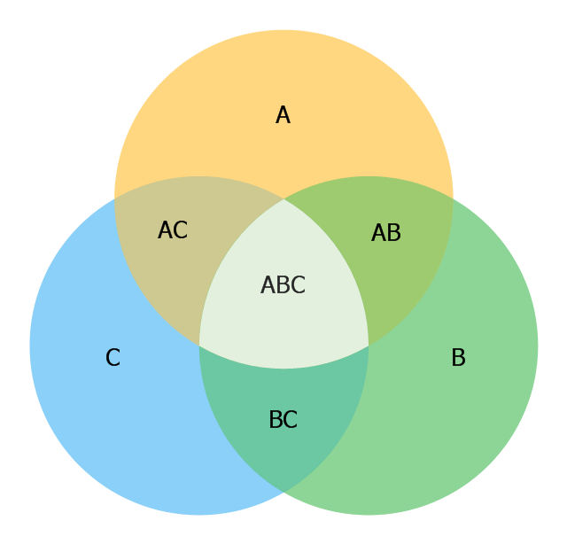 Venn Diagram Visio Stencil: 3 Circle Venn. Venn Diagram Example | 3 Circle Venn Diagram. Venn ,Chart