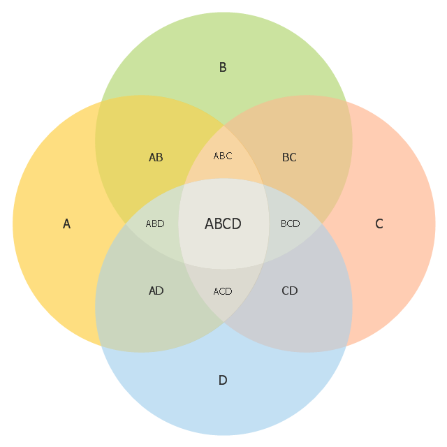 4 Set Venn Diagram Template Venn Diagrams Vector