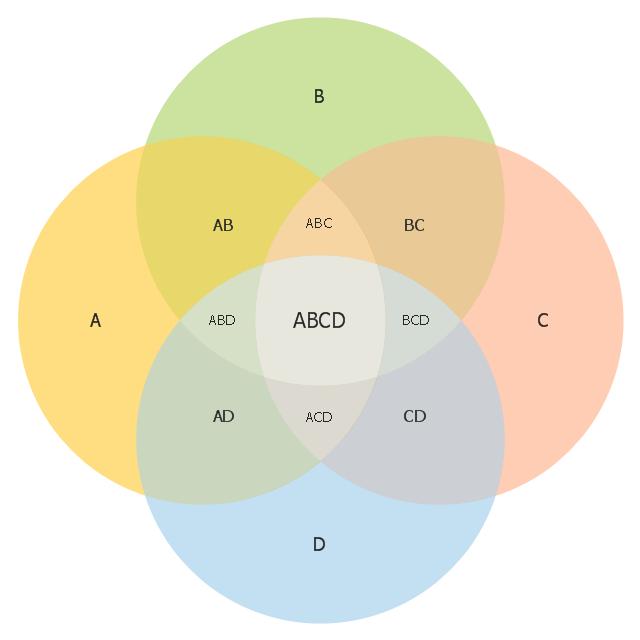 Similarities And Differences Venn Diagram furthermore Venn Diagram ...