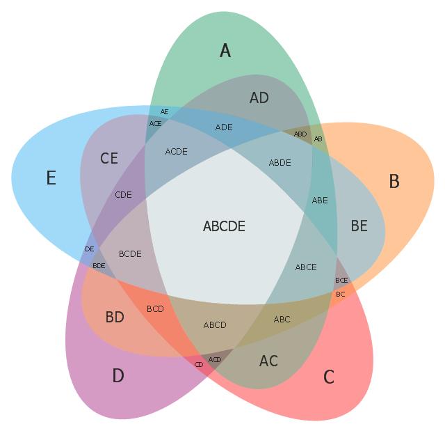 how to make a venn diagram with 3 circles