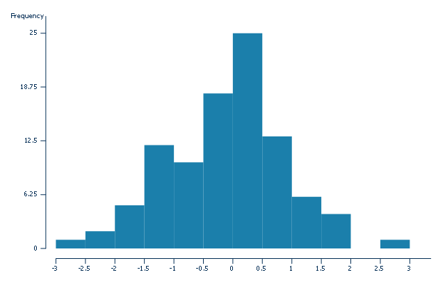 Histogram, frequency histogram,