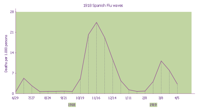 1918 Spanish Flu Waves
