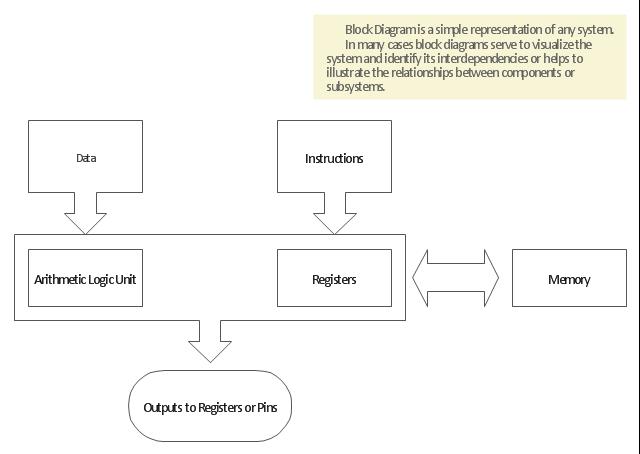 Block diagram template, block diagram,