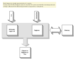 3D Block diagram template, block diagram,