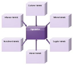 six market models diagram   templateblock diagram