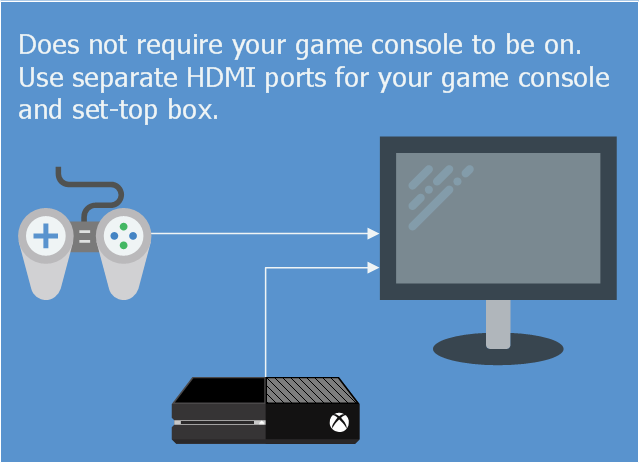 Infographic, game pad, game stick, computer monitor, XBox One,