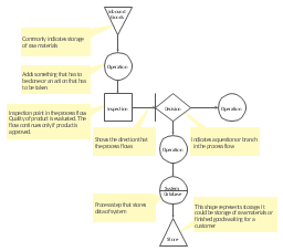 tqm diagram   templatetqm flowchart template
