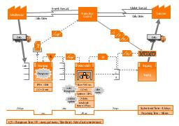 Value stream mapping, workcell, truck shipment, logistics, timeline total, timeline, supermarket, signal Kanban, shipment, pull, production control, production Kanban, operator, material withdrawal Kanban, manual info, load levelling, electronic information flow, dedicated process, data box, customer, supplier, Kanban post, Kaizen burst,