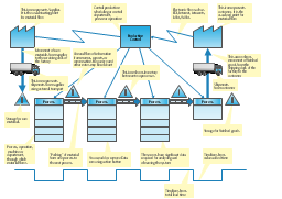 VSM template, truck shipment, logistics, timeline, production control, process with data, process, data, material flow, PUSH, inventory, electronic information flow, dedicated process, customer, supplier,