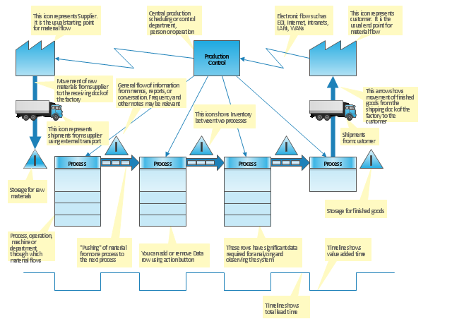 basic diagramming value stream mapping diagram value