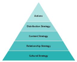Pyramid diagram, pyramid, triangle,
