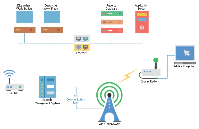 mobile 2 way radio network telecommunication network diagrams