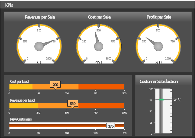 Sales dashboard, speedometer, gauge, slider,