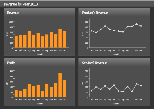 Sales dashboard, line chart, column chart,