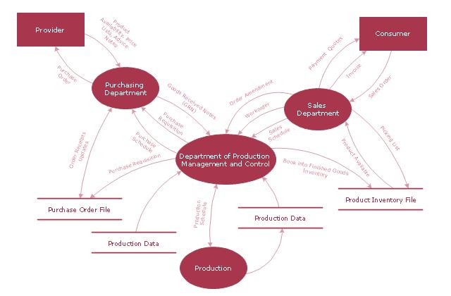 Data Flow Diagram Model, process, external interactor, data store,