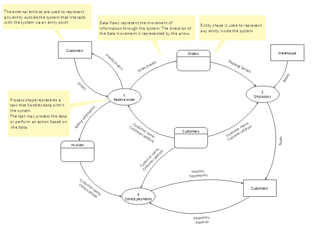 data flow diagram template - Software Engineering Data Flow Diagram