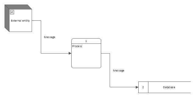 Gane Sarson Diagram | Data Flow Diagram Process | Data ...