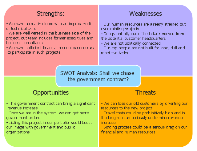 Swot Analysis Swot Analysis For A Small Independent