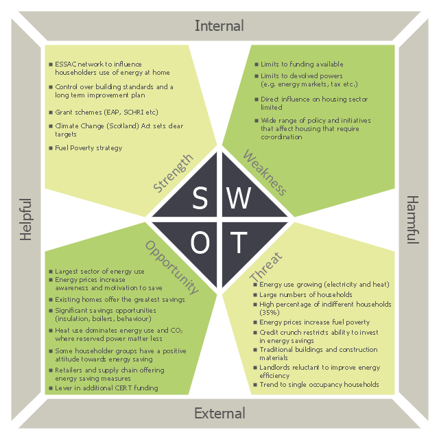 SWOT matrix, pentagons SWOT matrix,