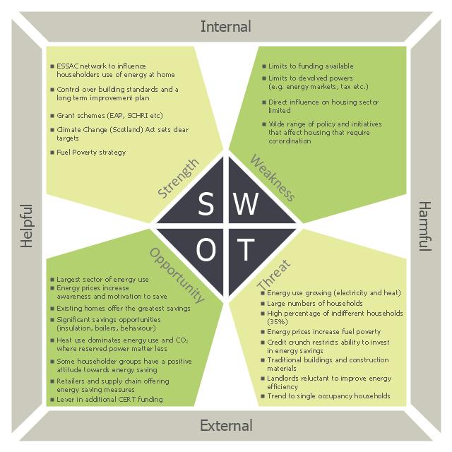 SWOT,  SWOT matrix, SWOT