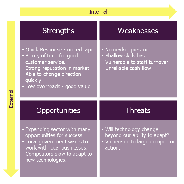 Business swot analysis template accmission Gallery