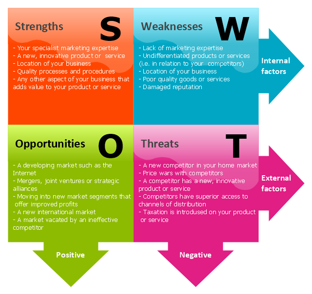 Swot analysis example for healthcare swot analysis strength and - Four Quadrant Matrix Template Tows Analysis Matrix
