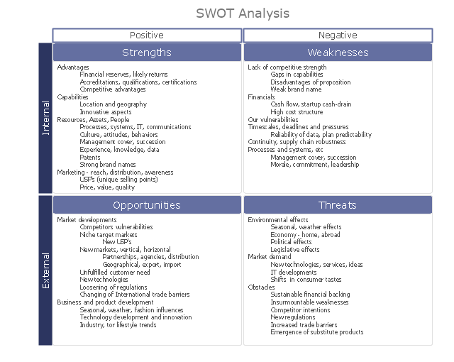 Swot Analysis Matrix Diagram Instructional Sample