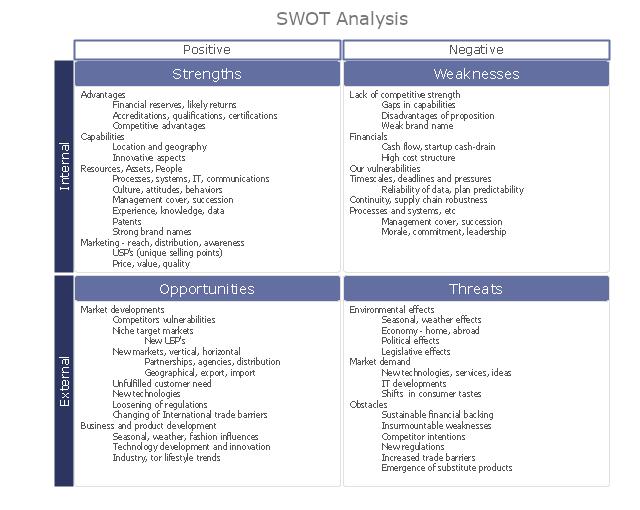 Swot Analysis Matrix Diagram Instructional Sample