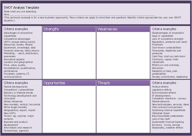 SWOT analysis for a small independent bookstore – Swot Analysis Templates