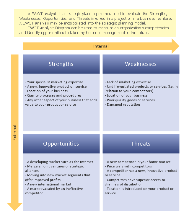 SWOT matrix template, SWOT matrix, SWOT,