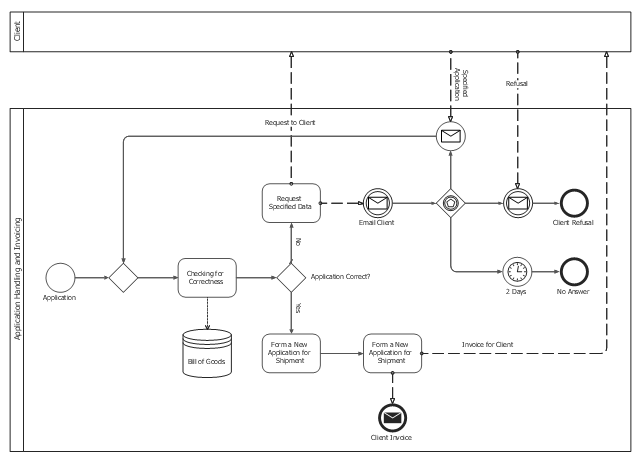 Business process modeling, timer, task, smart sequence flow, smart message flow, none, start, none, end, message, horizontal pool, pool, exclusive gateway, data store, data association,