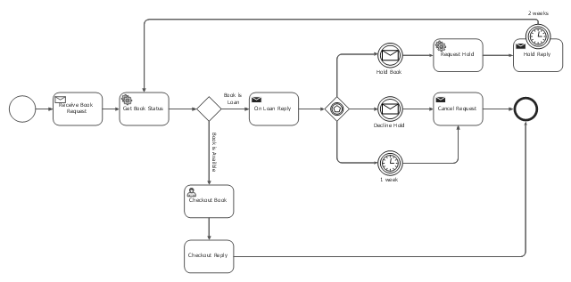 Booking Process Bpmn 20 Diagram