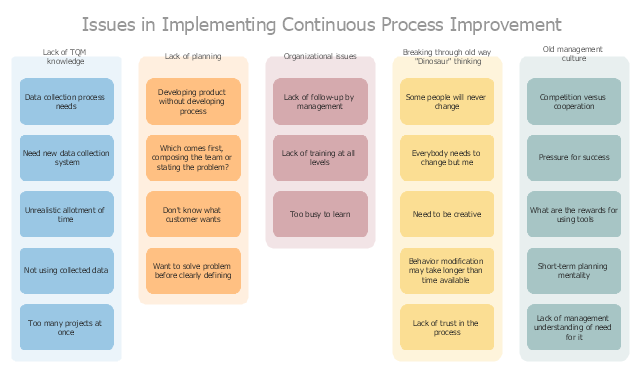 Affinity Diagram Implementing Continuous Process