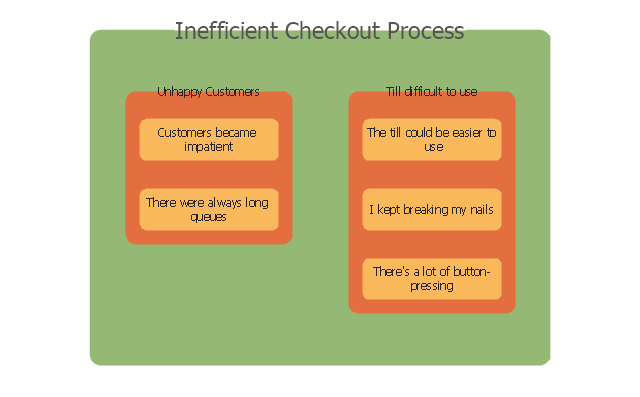 Inefficient checkout  process, Affinity diagrams,