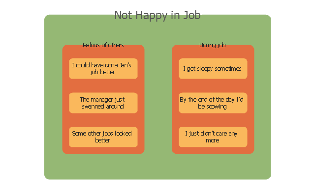 Not happy in job, Affinity diagrams,