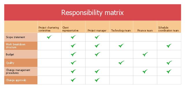 Involvement matrix - SEPP program roles and ...