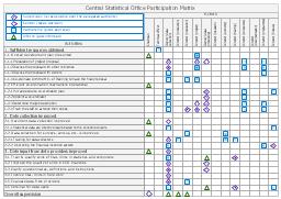 Involvement matrix, role, person involvement matrix, involvement matrix, legend,
