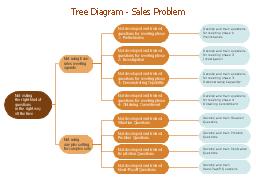 RCA diagram, root cause, problem, cause,