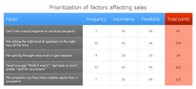 Prioritization matrix, prioritization matrix,