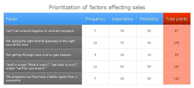 Prioritization matrix, prioritization matrix,