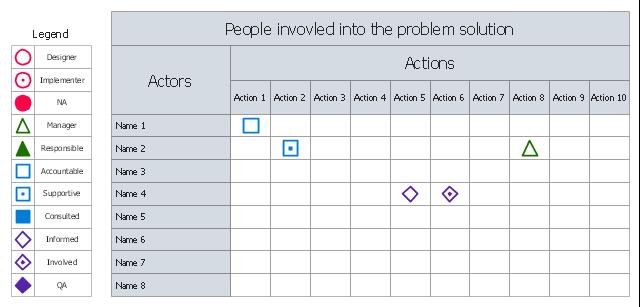 Person involvement matrix, role, person involvement matrix, involvement matrix, legend,