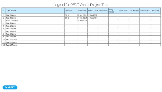 ... ACTIONS PLANNING PERT Chart : PERT chart template : Pert Chart Problem