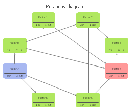 relations diagram   templateinterrelationship digraph template