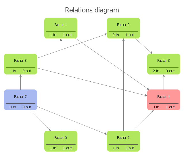 Interrelationship digraph template, factor,
