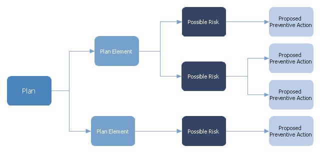 Risk diagram,  risk diagram, risk, process decision program chart, preventive action, plan, PDPC