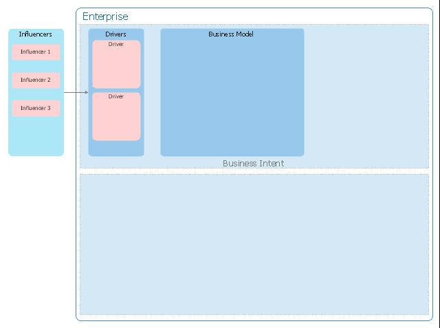 Enterprise architecture diagram template, influencers, enterprise, drivers, business model, business intent sector, business design sector,
