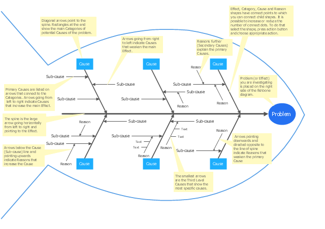 Total Quality Management With Conceptdraw Fishbone Diagram